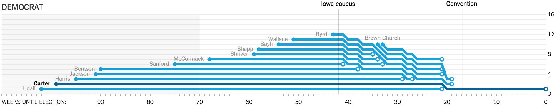 Stacked Bump Charts